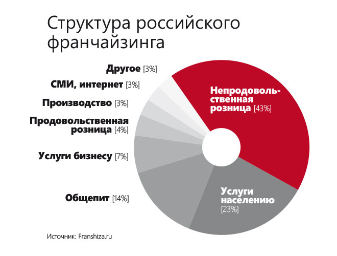 Structure of franchising in Russia