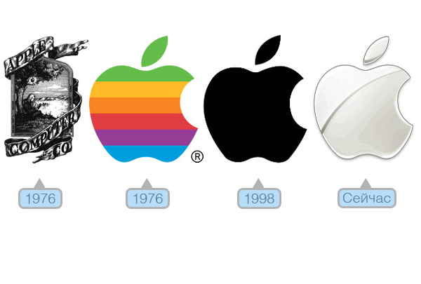 Разработка логотипа и открытие счета: в чем сходства?